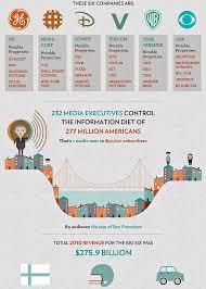 Media Concentration Chart Media