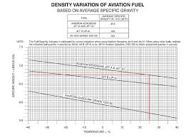 Jet A Specific Gravity Chart 32 Logical Specific Gravity Of Jet Fuel Chart