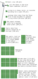 Nuclear Radiation Paranoids Handy Reference Updated 3 22