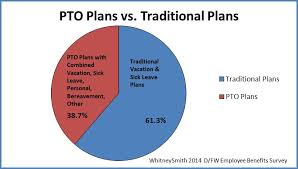Pto Chart Employers Have A Choice On Paid Time Off Benefits