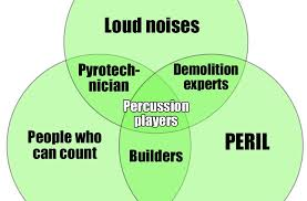 What Is A Venn Diagram Venn Diagrams For Musicians Classic Fm