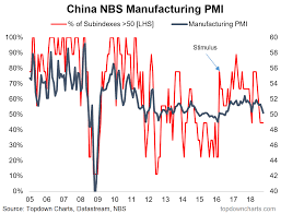 Pmi Chart Chart China Pmi Soft But Soft Enough Wealth365 News