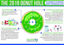 The 2019 Donut Hole Health Enroller