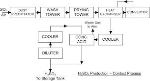 Chlor Alkali Industry