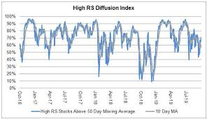 Relative Strength Investing Trends The Role Of