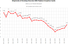 Graphic Card Price Chart Graphics Card Benchmark Near Me Friesland Wi 53935 Quick