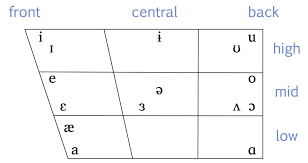 There is lots of variation in how these sounds are said depending on the. Essentials Of Linguistics