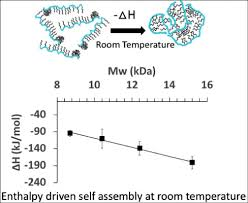 Unusual Enthalpy Driven Self Assembly At Room Temperature