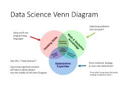 Stata Venn Diagram Lecture 1 Introduction To Data Ethan Fosse Ph D Ppt Download