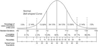 How To Read A Bell Curve Chart Percentile Rank Wikipedia