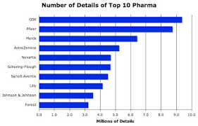 Pharma Marketing Blog Fewer Sales Reps Lead To Higher Costs