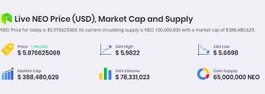 Compare Live Neo Price Across All Exchanges Real Time Neo