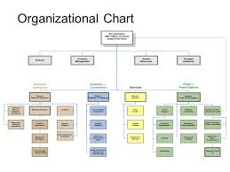 Nyc Doe Organizational Chart New York City Department Of Education Office Of Schoolfood