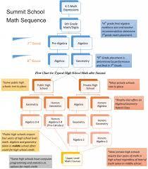 Math Summit School