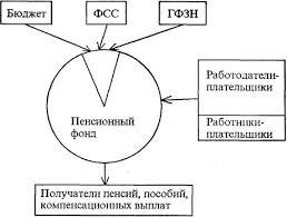 Курсовая работа Внебюджетные фонды РФ Рис 2 Финансовые потоки Пенсионного фонда Российской Федерации