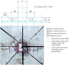 Ground Bearing Slab Design To Eurocodes Punching Shear Failure Of Concrete Ground Supported Slab