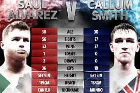 Canelo Alvarez vs Callum Smith tale of ...