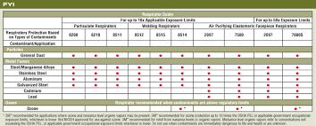 3m Cartridge Chart Compliance Products Services Llc Respiratory Protection