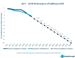 California Low Carbon Fuel Standard What Shippers Need To