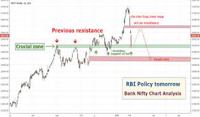 Bank Nifty Yesterday Chart Bank Nifty Chart Analysis Rbi Policy Tomorrow