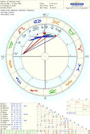 Harrison Ford Natal Chart Using Planetary Patterns The Bundle Harrison Ford Page 3