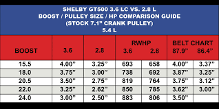 Lightning Pulley Boost Chart Shelby Gt500 3 6lc Vs 2 8l Comparison Boost Pulley Size