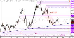 Is The Us Dollar Stalling Against Sgd Myr Idr And Php