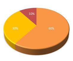 3d Pie Chart Powerpoint Slide Templateswise Com