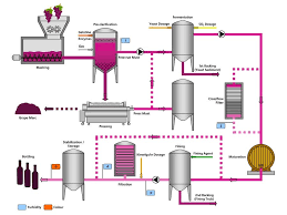Wine Making Charts Google Search Vinification