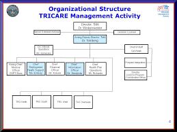 1 Mhs Requirements Process Gary Corrick Tma Information