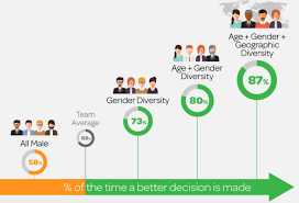 Five Generations In The Workplace Chart Why We Should Embrace Generational Differences In The