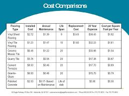 labor cost to install vinyl flooring tile labor cost per square foot designs labor cost to