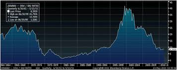 20 Year Silver Chart Silver Forecast To Surge To 450 And Gold To 12 000 The