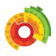 Circular Chart Wholesale Price For Circular Chart In India