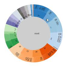 Sunburst Chart In Excel Sunburst Chart Roadmap What Would You Like To See