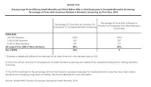 Ehbs 2015 Section Twelve Health Risk Assessment
