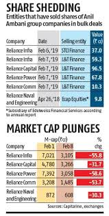 Reliance Capital Share Chart Sale Of Pledged Shares By L T Finance Edelweiss Illegal