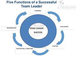 Qualities Of A Good Team Leader Team Leader Skills Magdalene Project Org