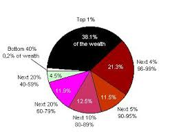 Distribution Of Net Worth 1998