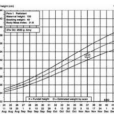 Australian Birthweight Charts Compared With The Hadlock Efw