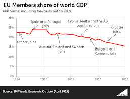 The Eu Has Shrunk As A Percentage Of The World Economy