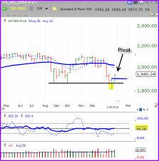Plki Stock Chart Sample Proselect Stock Report