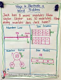 What Is Anchor Chart Anchor Charts For The Beginning Of The Year Math Charts