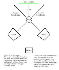 green screen photography tips studio lighting diagrams at Photography Set Ups Diagrams Lights