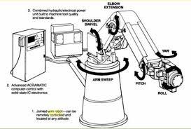 servomechanism cincinnati milacron t3 robot arm devignair s blog cincinnati milacron t3 robot