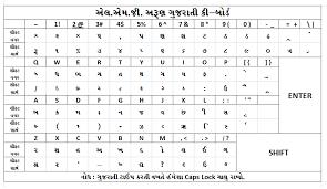 Lmg Arun Font Chart Lmg Arun Key Board Gujarat Educare