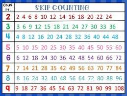 Skip Counting Chart This Product Contains An Anchor Chart For Skip Counting