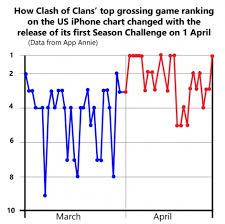 Why Season Challenge Made Clash Of Clans Top Grossing Game