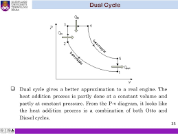 thermodynamic chapter 5 air standard cycle 35