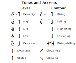 It encompasses all languages spoken on earth. Ipa Tones And Accents
